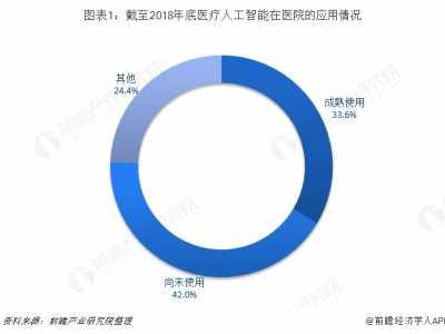 中国医疗资源分布现状 2018年中国医疗人工智能行业发展概况与市场趋势